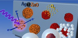 Scientists synthesize nanoparticles tailored for special applications