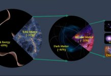 Researchers precisely measure total amount of matter in the universe