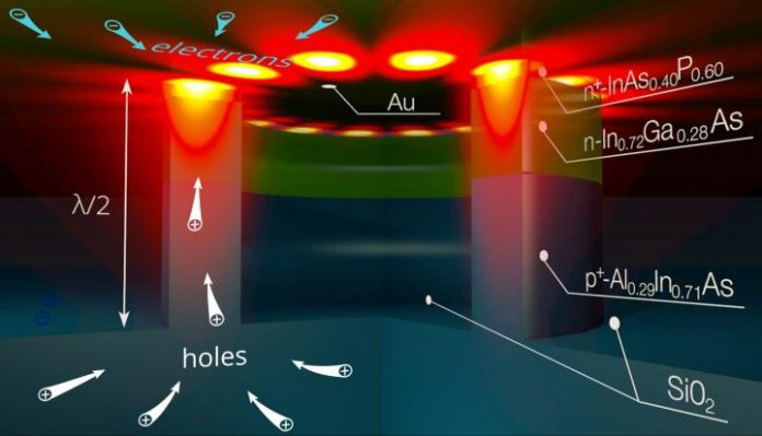 Scientists make electrical nanolasers even smaller