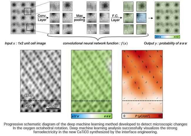 Study: Making new materials using AI